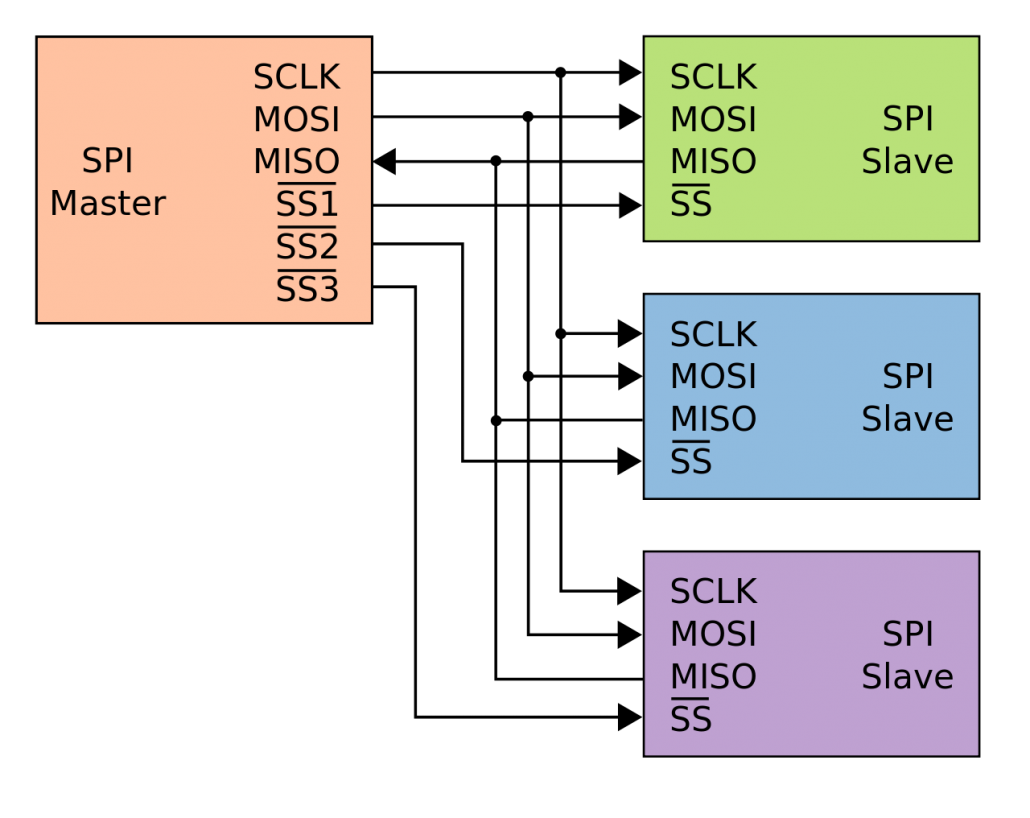 SPI scheme of a master with 3 slaves in star connection.